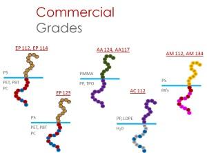 MACRO-M Commercial Grades