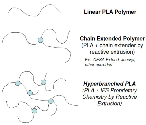 Interfacial Solutions hyperbranched PLA