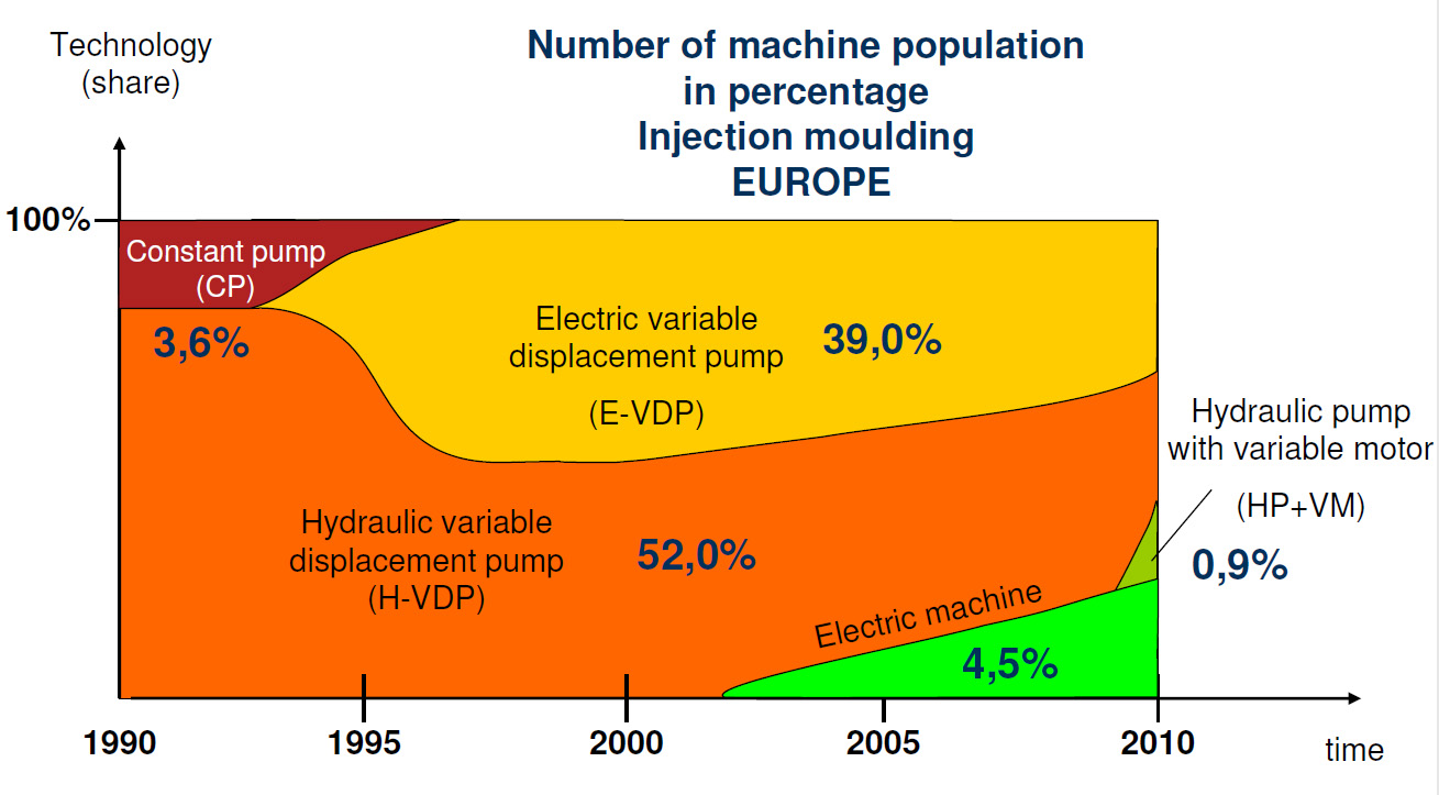 Demystifying energy saving devices on injection molding machines euromap p44 chart nvjuhfo Images